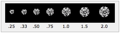 Diamond Size Chart Diamond Guide
