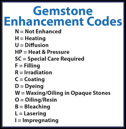 Gem Enhancement Codes Gem Guide